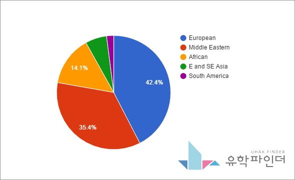 2015년 국적비율